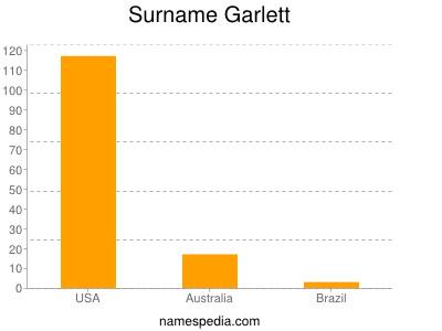 Surname Garlett