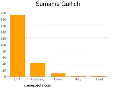 Surname Garlich