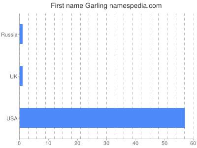 Given name Garling