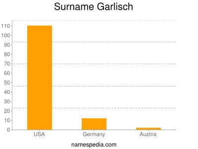 Surname Garlisch