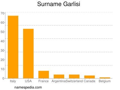 Surname Garlisi