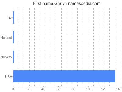 Given name Garlyn