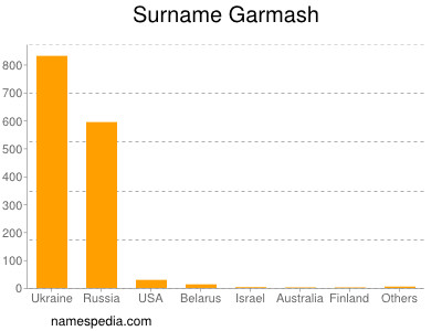 Surname Garmash