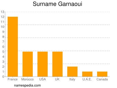 Surname Garnaoui