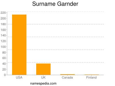 Surname Garnder