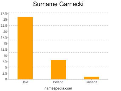 Surname Garnecki