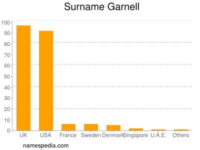 Surname Garnell