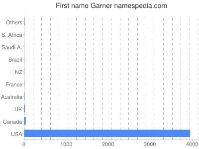 Given name Garner