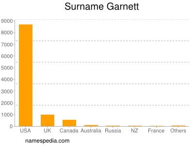Surname Garnett