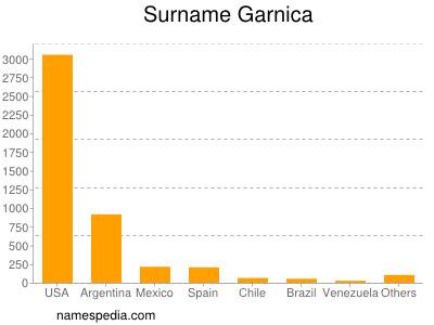 Surname Garnica