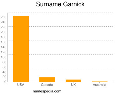 Surname Garnick