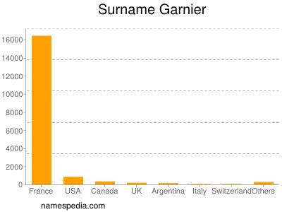 Surname Garnier