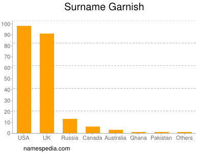 Surname Garnish
