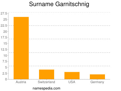 Surname Garnitschnig