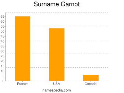 Surname Garnot