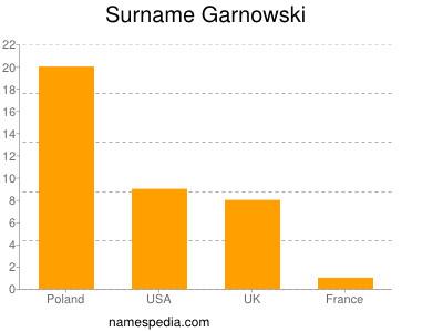 Surname Garnowski
