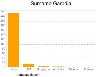 Surname Garodia