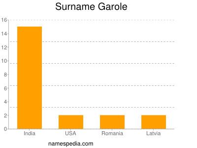 Surname Garole