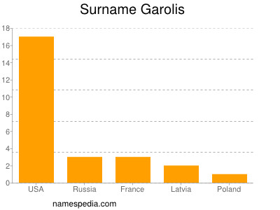 Surname Garolis