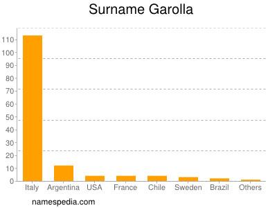 Surname Garolla