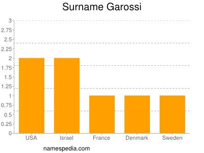Surname Garossi