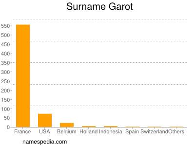 Surname Garot