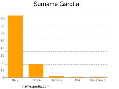 Surname Garotta