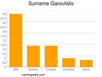 Surname Garoufalis