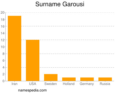 Surname Garousi