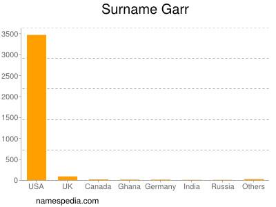 Surname Garr
