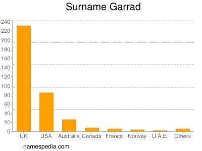 Surname Garrad