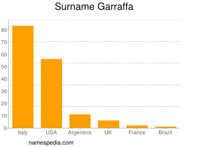 Surname Garraffa