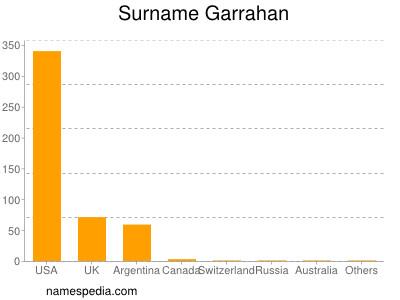 Surname Garrahan