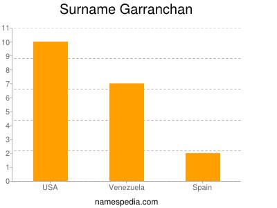 Surname Garranchan