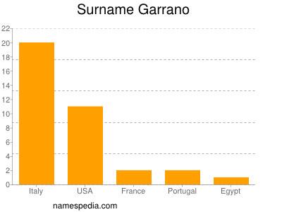 Surname Garrano