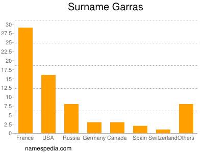 Surname Garras