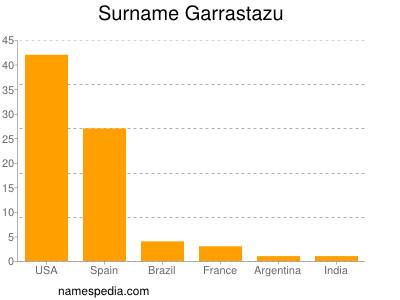 Surname Garrastazu