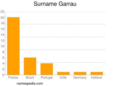 Surname Garrau