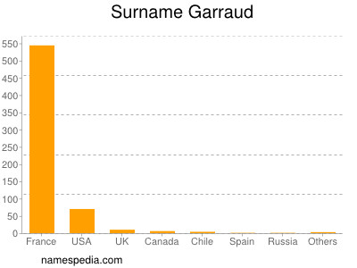 Surname Garraud