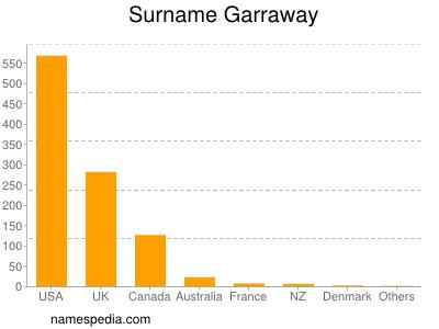 Surname Garraway