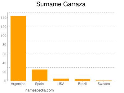 Surname Garraza