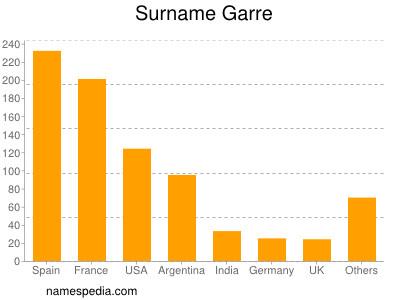 Surname Garre