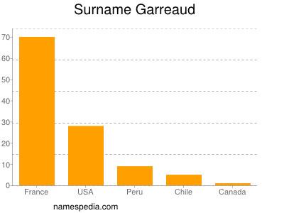 Surname Garreaud