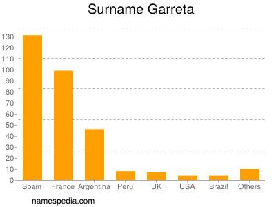 Surname Garreta
