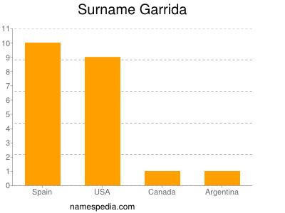 Surname Garrida