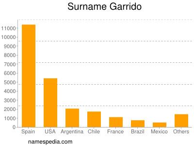 Surname Garrido