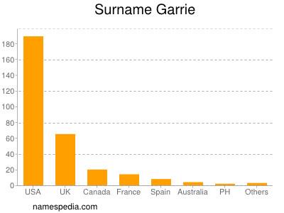 Surname Garrie
