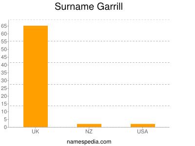 Surname Garrill