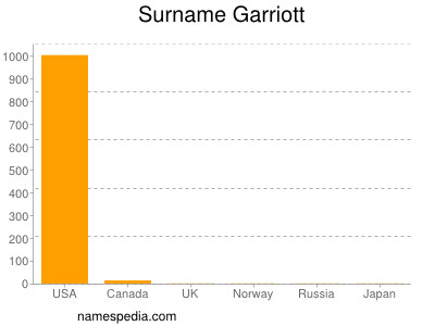 Surname Garriott