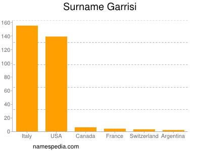 Surname Garrisi